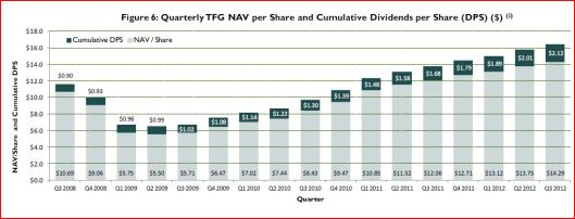 TFG NAV with Divs