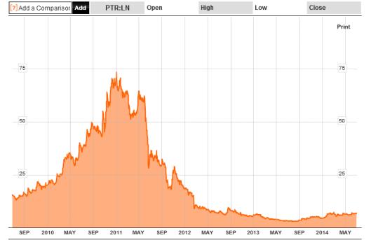 PTR Chart